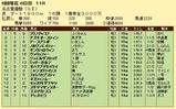 第12S:06月2週 名古屋優駿 成績