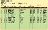 第11S:05月1週 青葉賞 競争成績
