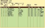 第10S:09月1週 泥@フォルセティ 競争成績