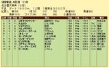 第16S:03月2週 名古屋大賞典 成績