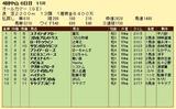 第4S:9月5週 オールカマー 競争成績