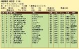 第10S:08月2週 サマーチャンピオン 競争成績