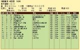 第9S:06月1週 東京優駿 競争成績