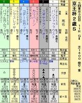 第4S:11月3週 京王杯2歳S 出馬表