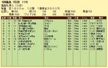 第16S:04月4週 福島牝馬S 成績