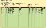 第16S:09月4週 セントライト記念 成績
