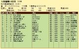 第16S:11月4週 彩の国浦和記念 成績