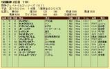 第15S:12月2週 阪神JF 成績