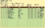 第6S:11月1週 富士S 競争成績