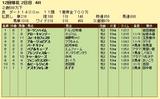 第9S:11月2週 泥@ヨーツンハイム 競争成績
