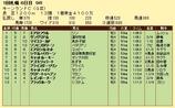 第13S:09月1週 キーンランドC 成績