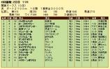 第15S:05月4週 関東オークス 成績