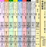 第12S:03月2週 中京記念