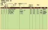 第11S:01月3週 リッキー@マキシマムバスター 競争成績
