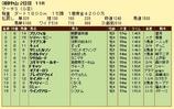 第9S:03月5週 マーチS 競争成績