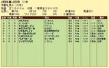 第12S:02月1週 京都牝馬S 成績