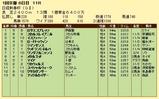 第6S:1月3週 日経新春杯 競争成績