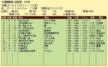 第9S:12月5週 兵庫ゴールドトロフィー 競争成績