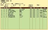 第8S:9月3週 泥@ベルリーニ 競争成績