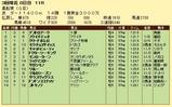 第15S:03月4週 黒船賞 成績