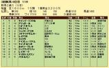 第8S:9月2週 新潟2歳S 競争成績