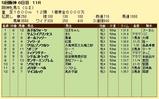 第6S:12月4週 阪神牝馬S 競争成績