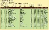第13S:10月1週 エーデルワイス賞 成績