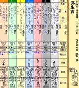 第8S:3月2週 弥生賞 出馬表