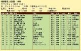第16S:04月4週 オグリキャップ記念 成績
