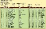 第8S:8月1週 関屋記念 競争成績