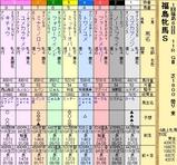 第5S:4月4週 福島牝馬S 出馬表