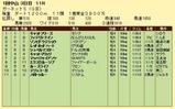 第12S:01月2週 ガーネットS 成績