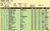 第9S:06月3週 エプソムC 競争成績