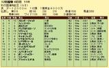 第12S:11月4週 彩の国浦和記念 成績