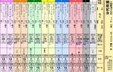 第7S:8月1週 関屋記念 出馬表