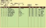 第9S:02月2週 共同通信杯 競争成績
