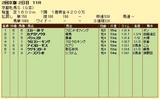 第8S:2月1週 京都牝馬S 競争成績