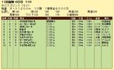第8S:10月4週 BCスプリント 競争成績