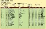 第13S:12月5週 東京大賞典 成績