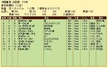 第9S:02月1週 東京新聞杯 競争成績