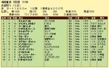 第10S:11月1週 武蔵野S 競争成績