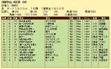 第11S:04月1週 泥@サロメスライサー 競争成績