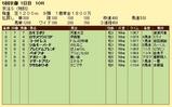 第6S:11月2週 泥@コートドレス 競争成績