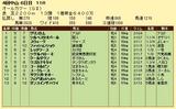 第9S:09月5週 オールカマー 競争成績