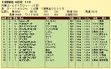 第15S:12月5週 兵庫ゴールドトロフィー 成績
