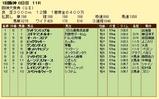 第15S:03月4週 阪神大賞典 成績