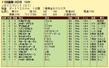 第16S:11月1週 JBCS 成績