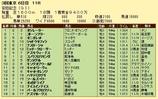 第16S:06月2週 安田記念 成績