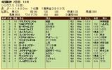第13S:10月1週 シリウスS 成績