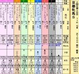 第12S:02月1週 京都牝馬S